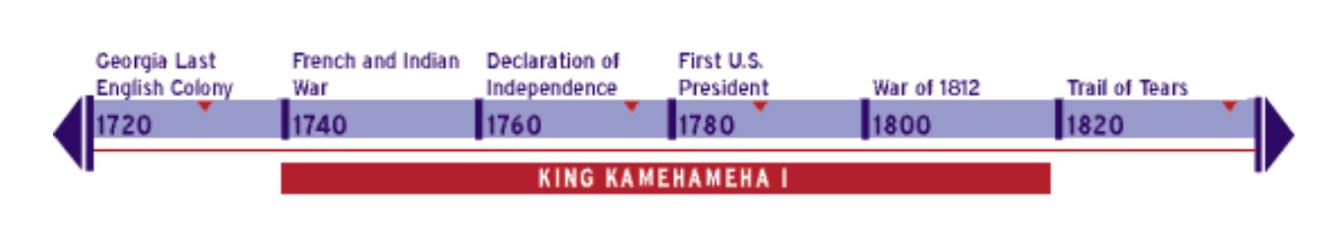 Timeline depicting the life of King Kamehameha I to the history of the United States