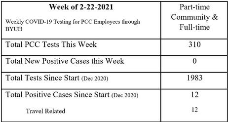 COVID Test Update