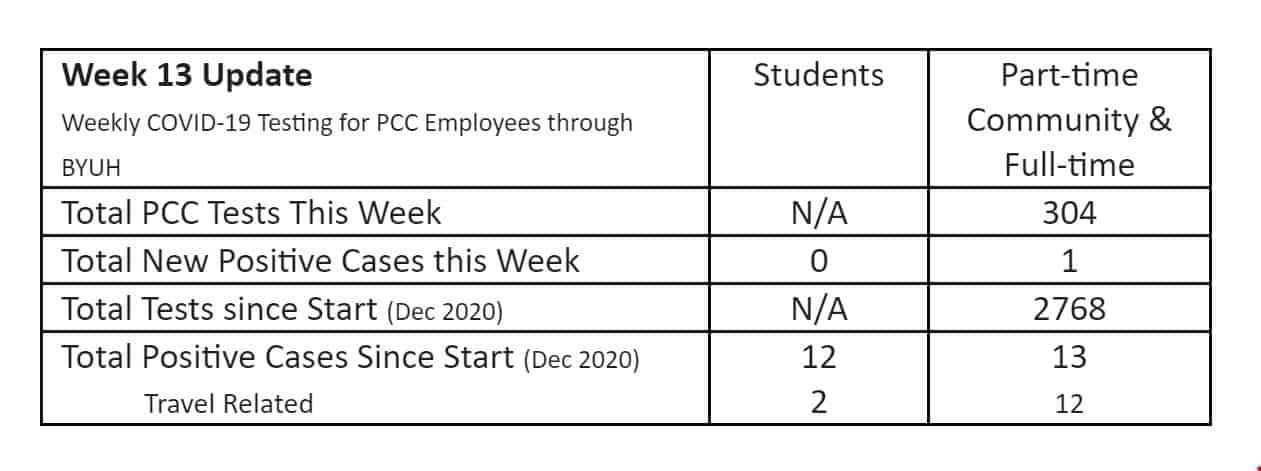 Weekly Covid Count - Week 13