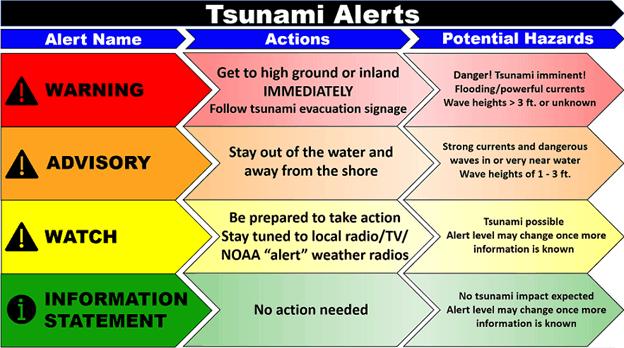 Tsunami Chart Warning