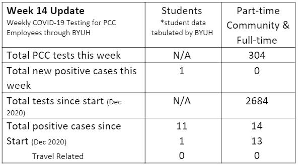 Week 14 Update