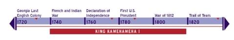 King Kamehameha's timeline