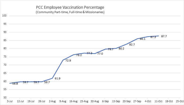 Oct 13, 2021 Vaccinations